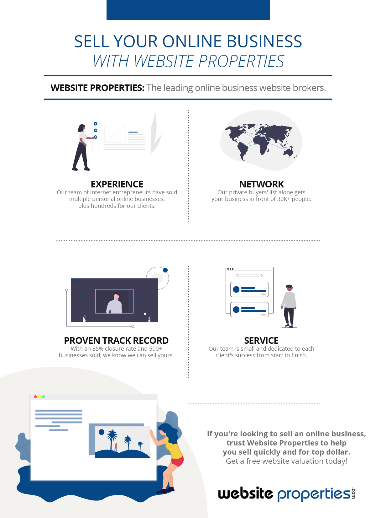 Sell Your Online Business With Website Properties.